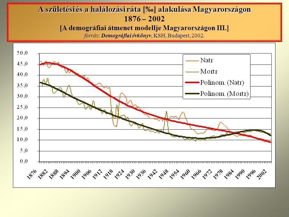 A születési és a halálozási ráta [‰] alakulása Magyarországon 1876 – 2002 [A demográfiai átmenet modellje Magyarországon III.] forrás: Demográfiai évkönyv, KSH, Budapest, 2002.